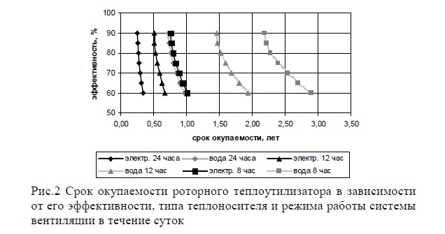 Расчет роторного теплообменника Пластинчатый теплообменник Alfa Laval M10-MFG Рыбинск